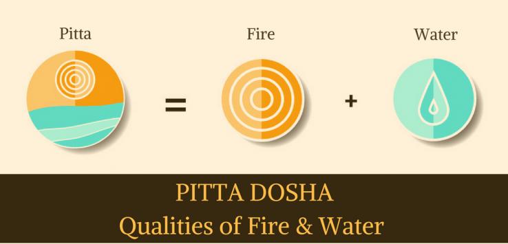 Understanding Pitta dosha